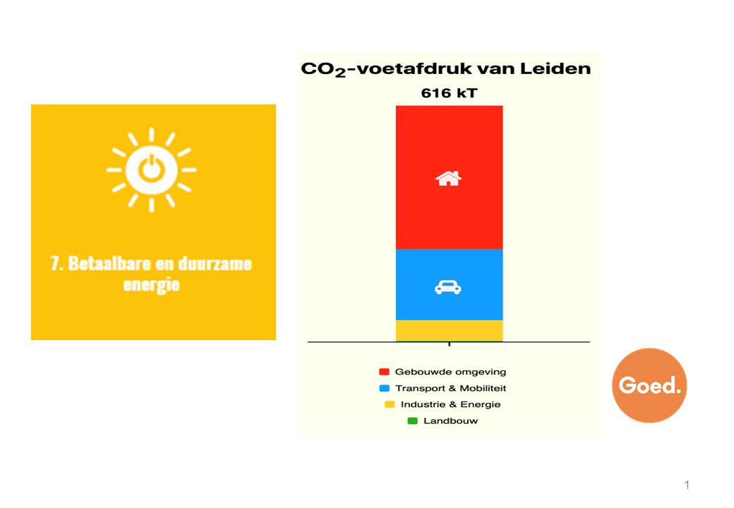2019 – 21 oktober – Ideecafé – Regionale Energie Strategie (RES) Holland Rijnland