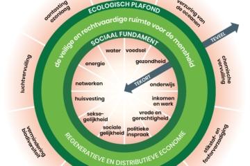 2020 – 7 december – Online Ideecafé – Donut Coalitie Leiden –   Met de Stadshap zet Leiden de tanden in Duurzame Doelen