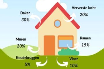 Je huis verduurzamen: waar begin je?